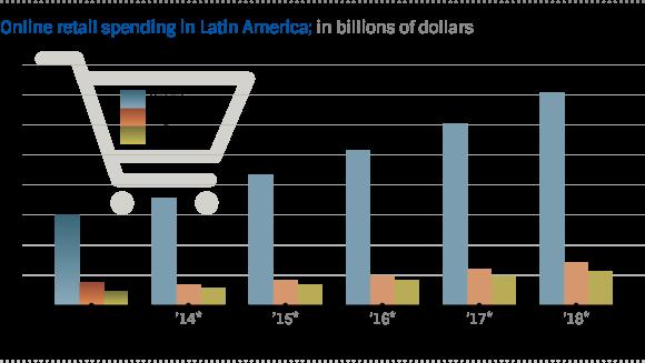 Aliexpress Alibaba statistics Latin America