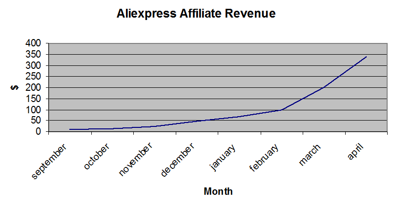Revenue Aliexpress earnings