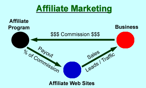 Start-up-Tips-For-Affiliate-Marketers