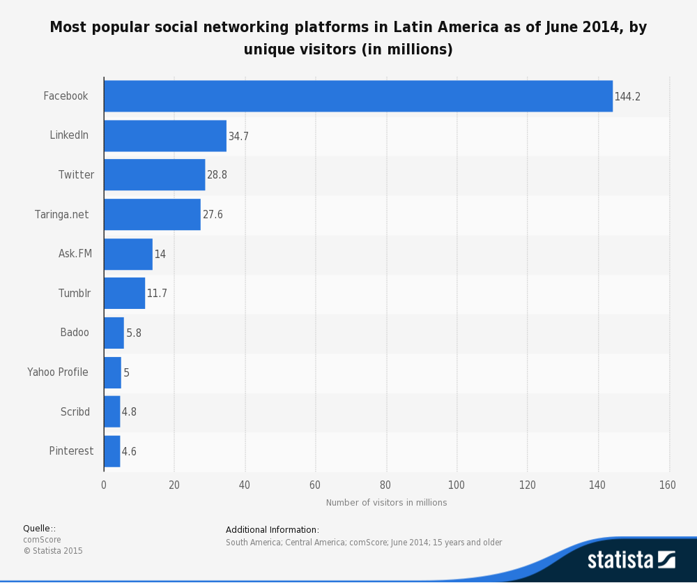 most-visited-social-networks-in-latin-america-2014
